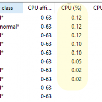 Per-process CPU utilization in hundredths