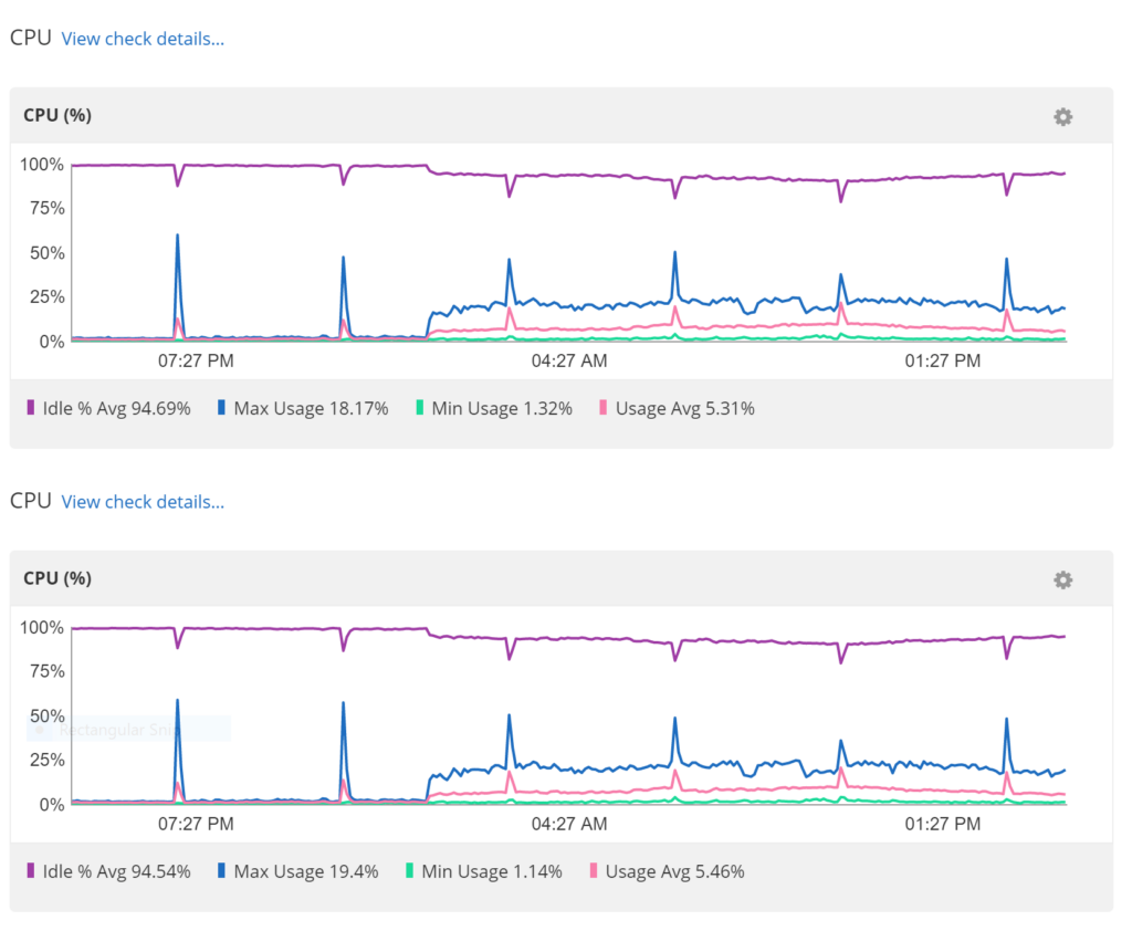 Server Load after Disabling Cloudflare