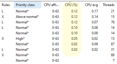 CPU use percentages in hundredths