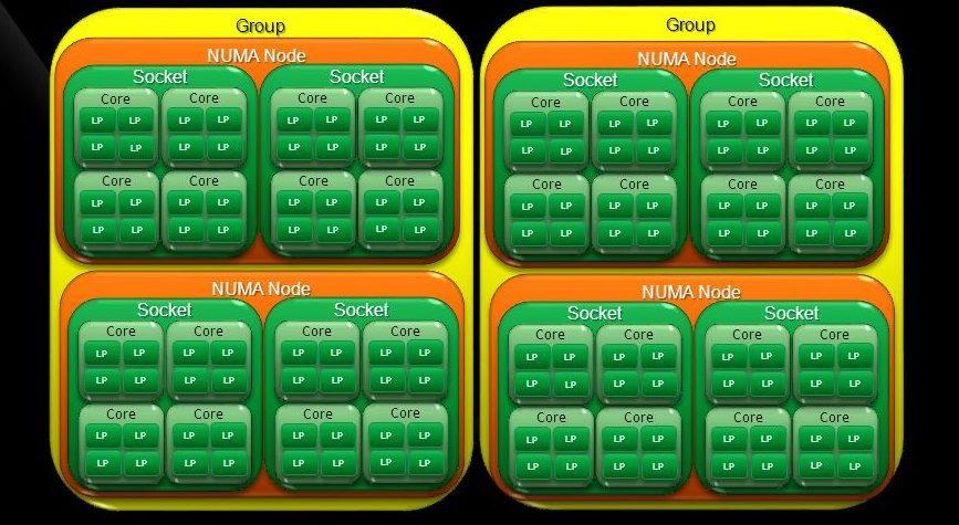 Processor Groups